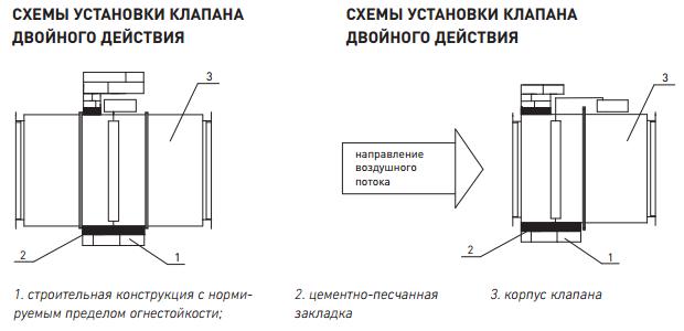 Схемы установки противопожарных клапанов