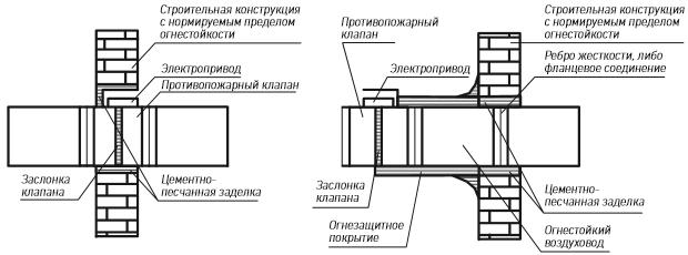 Противопожарный клапан ФАЕР КПФ-1М Круглого сечения